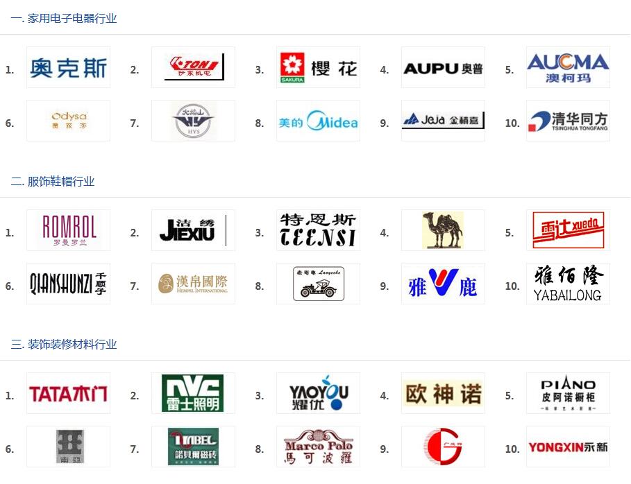 """""""2013年度中国最具成长力商标""""名单公示1"""