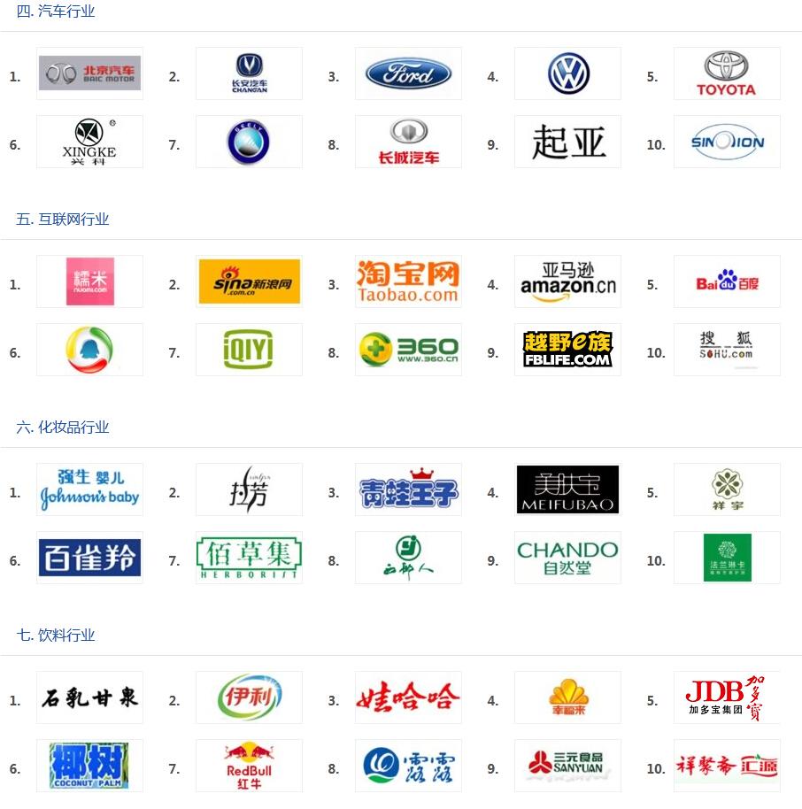 """""""2013年度中国最具成长力商标""""名单公示2"""