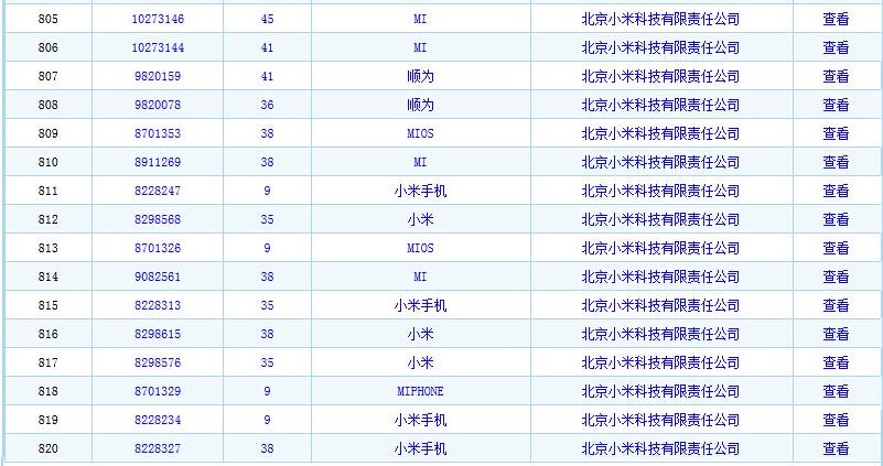 北京小米科技有限责任公司 商标注册总量
