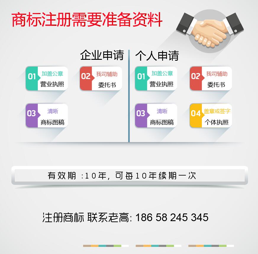 中国标局 高锦荣 商标注册需要资料