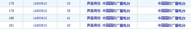 声音商标 中国国际广播电台 (6)