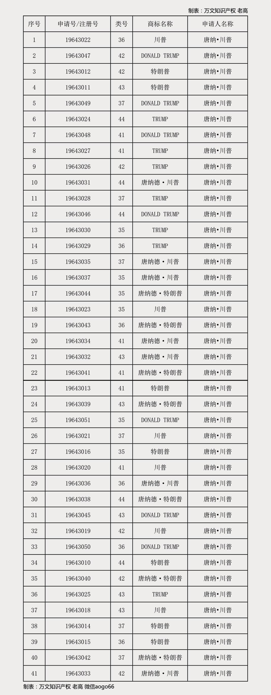 DONALDTRUMP 唐纳川普在中国注册商标